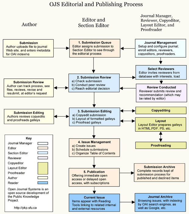 Exon Publications Editorial and Publishing Process